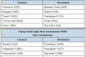 Сегодня российские клубы узнают соперников по еврокубкам