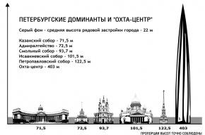 Елена Малышева: ««Охта-центр» в любом месте города будет виден за 80 километров»