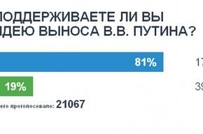 Поддерживаете ли вы идею выноса Путина?