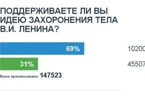 Единороссы запустили голосование по захоронению Ленина