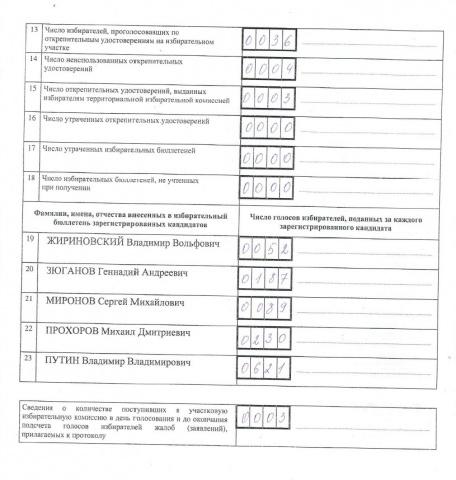 На УИК №806 данные голосования подменили: за Путина 1044 бюллетеня вместо 621: Фото