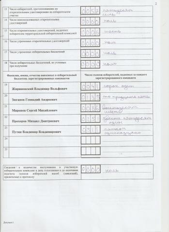 Данные протоколов и Горизбиркома сильно отличаются в пользу Путина и по УИК №1297: Фото