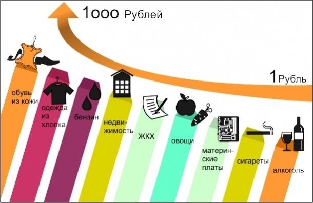 Что будет дорожать в Петербурге