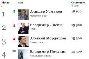 Журнал Forbes назвал 200 богатейших бизнесменов России