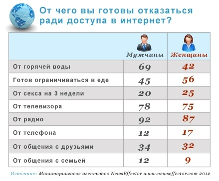 stati-intim-statistika