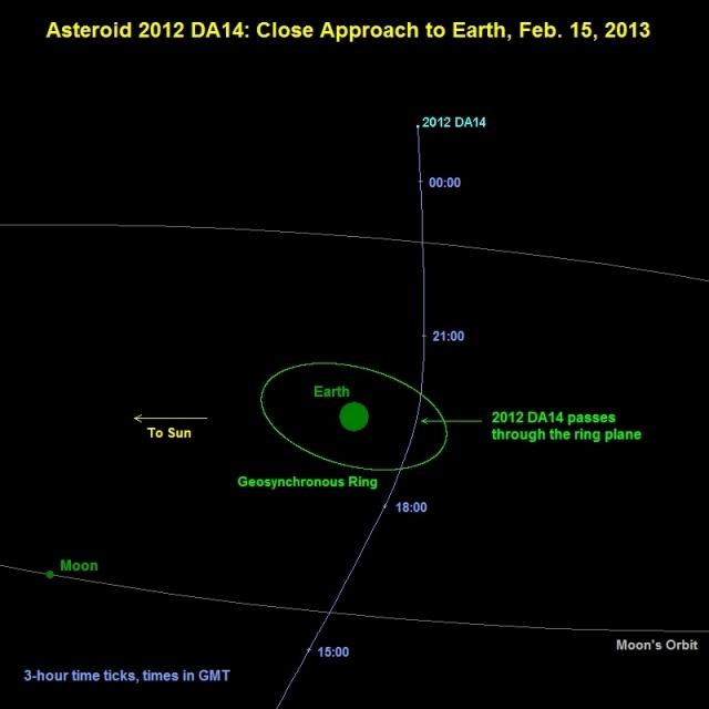 астероид 2012 da14: Фото
