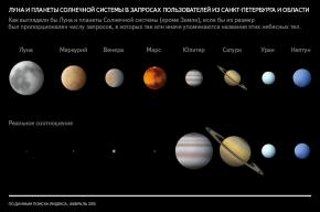 Из всех планет петербуржцы чаще всего спрашивают у «Яндекса» про Меркурий
