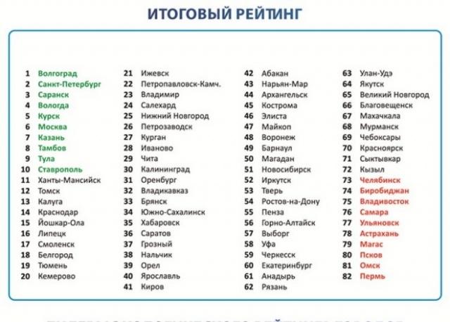 Рейтинг экологии городов, инфографика: Фото
