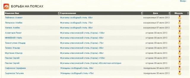 медали российской сборной на Универсиаде 2013 по видам спорта. Данные на 10 июля: Фото