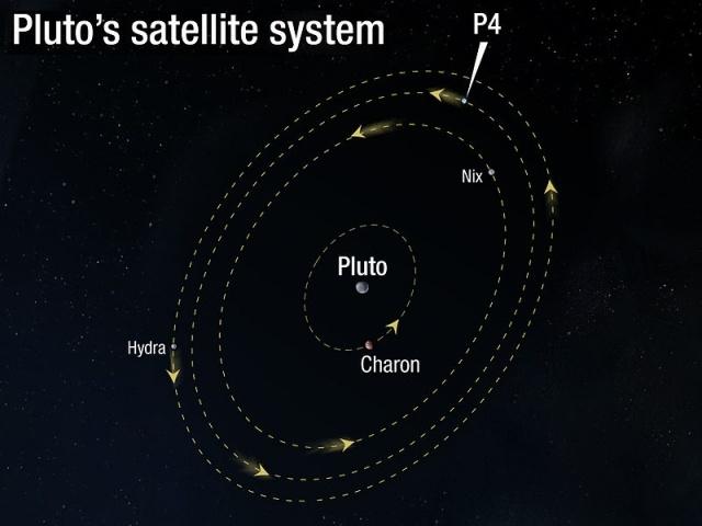800px-Orbit_of_Pluto's_moon_P4