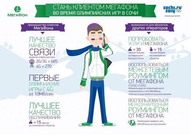 Инфографика_МегаФон_Стань клиентом в Сочи