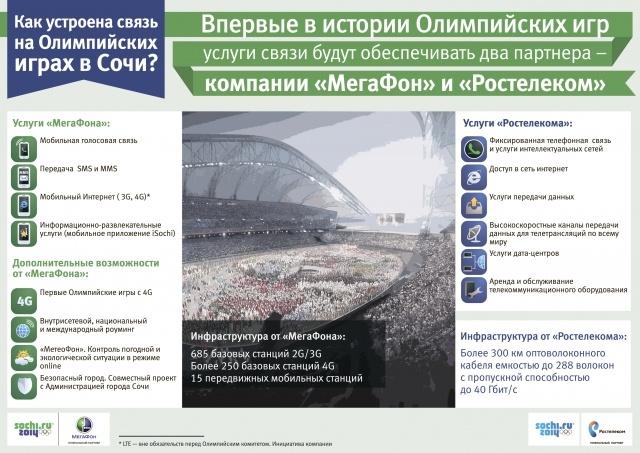 Стань Лицом Олимпиады с «МегаФоном»: Фото