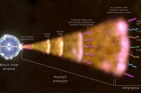 Ученые NASA зафиксировали самую яркую вспышку во Вселенной