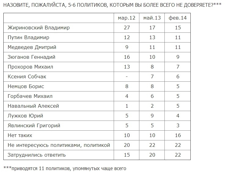 опрос Левады, недоверие политикам