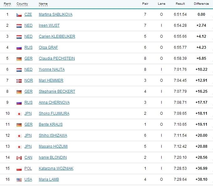 женщины, конькобежный спорт, 5000 метров