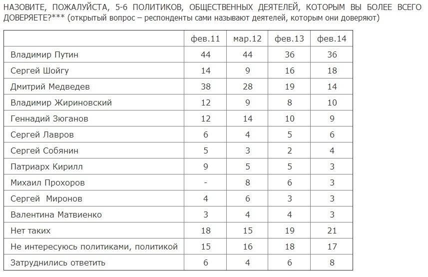 опрос Левады, доверие политикам