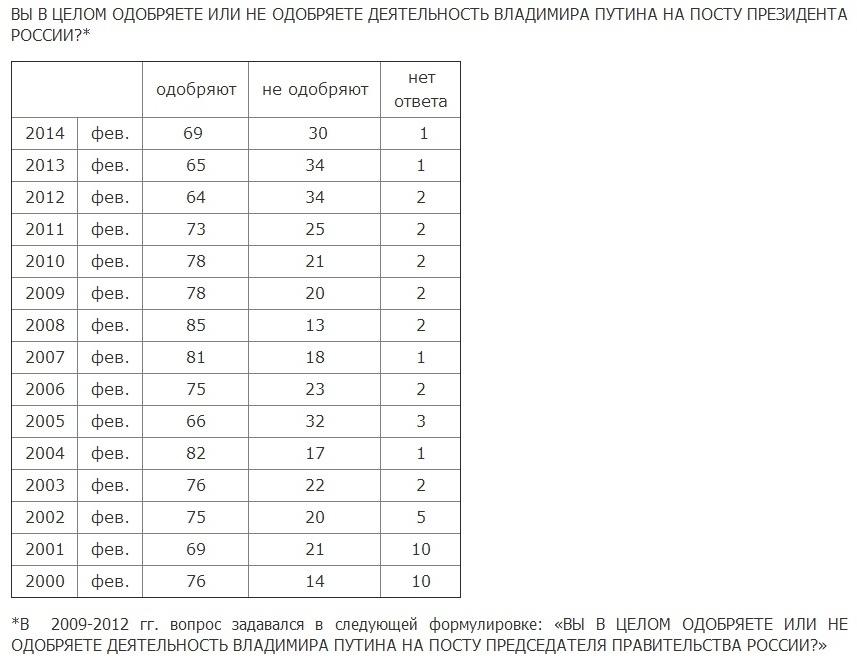 опрос Левады, Путин