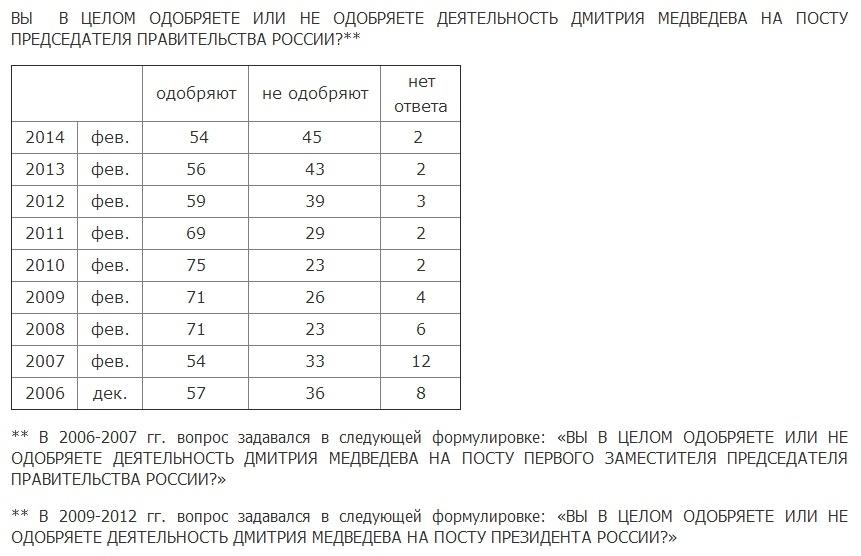 опрос Левады, Медведев