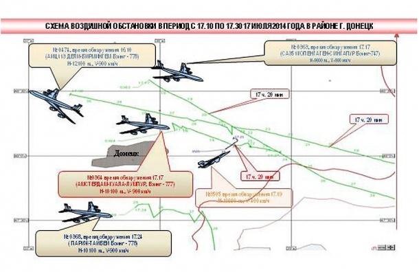 Минобороны РФ: Около Boeing 777 зафиксирован украинский Су-25