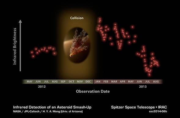 Телескоп Spitzer запечатлел следы от масштабной космической катастрофы: Фото
