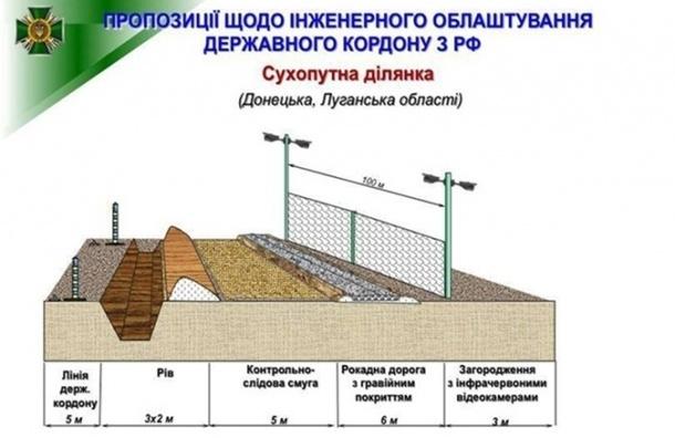 Украина планирует достроить первый этап «Стены» 30 сентября