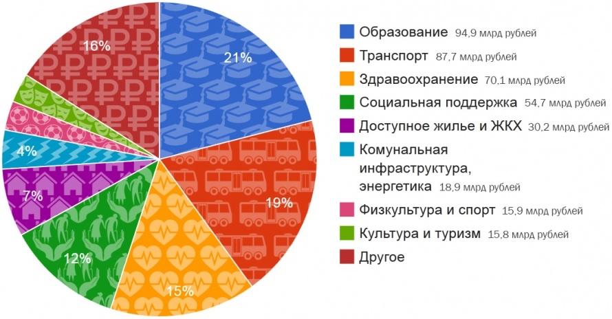 Инфографика: Дмитрий Кутиль, «МР»