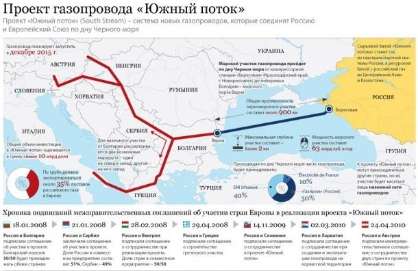 Решение Путина закрыть «Южный поток» связано с позицией ЕС