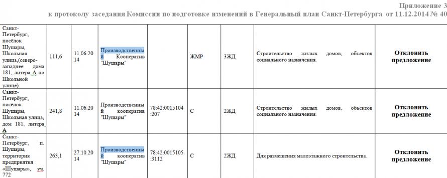 Протокол Комиссии по Генплану