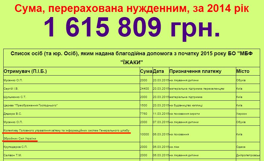 10 тыс. гривен для Генштаба Украины. Источник: http://ua.mmmwww.org/zvitu/fnansov-zvti