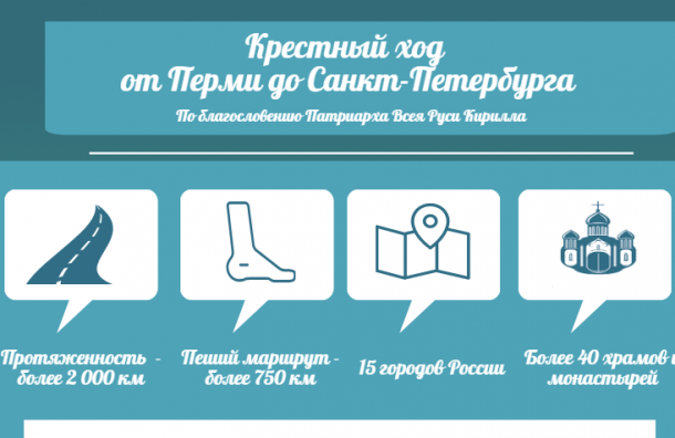 В Петербурге пройдет крестный ход протяженностью 2 тысячи км