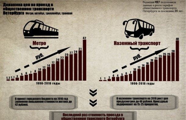 Динамика роста цен на общественный транспорт в Петербурге за 20 лет (инфографика)