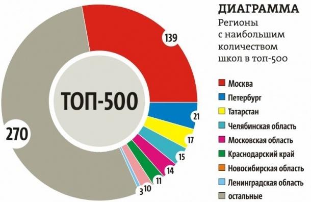 Олимпийские резервы школ Петербурга