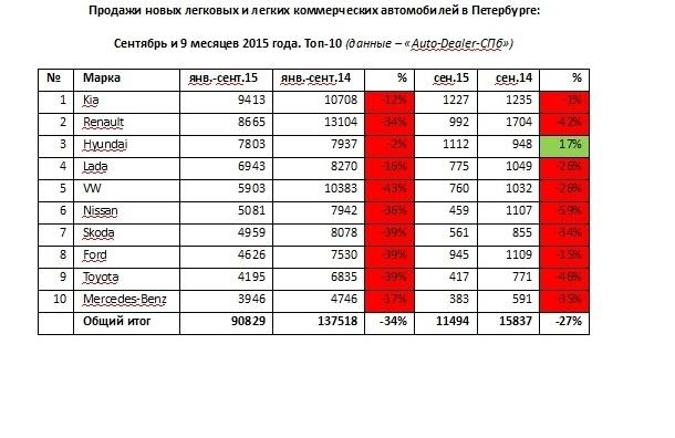 Авторынок Петербурга за 9 месяцев сократился на 34%