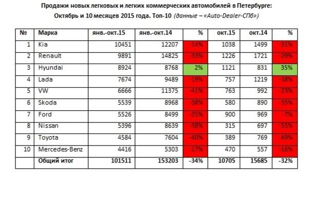 Продажи автомобилей в октябре в Петербурге упали на 32%