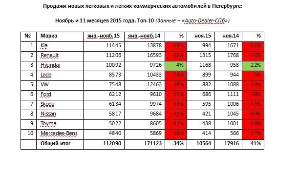 Авторынок Петербурга в ноябре сократился на 41%