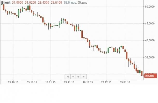 Нефть тянет вниз российский рубль