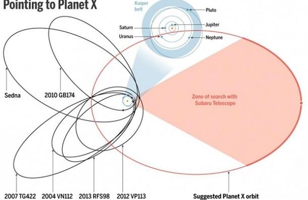Астрономы нашли девятую планету в Солнечной системе
