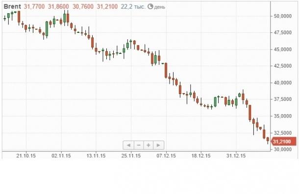 Доллар и евро продолжают рост вслед за падающей нефтью