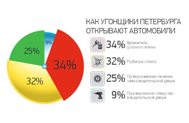 Угонщики Петербурга предпочитают высокие технологии и жесткие методы