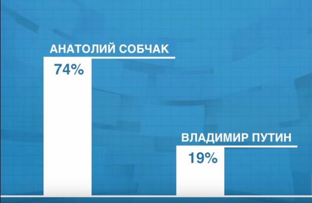 Путинская молодежь предлагает назвать мост в Грозном именем Собчака