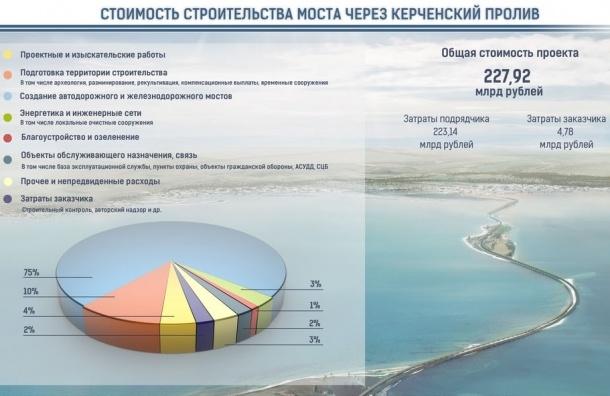 Названа итоговая стоимость Керченского моста
