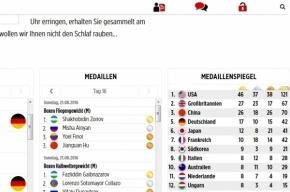 Bild «забыл» рассказать читателям, что РФ обошла Германию по медалям