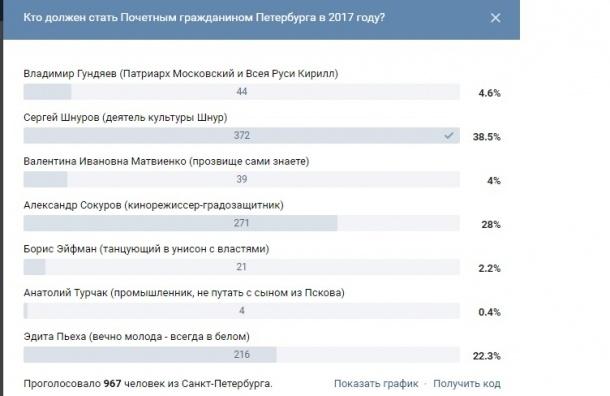 Опрос: Шнуров, Сокуров и Пьеха – почетные граждане по версии MR7
