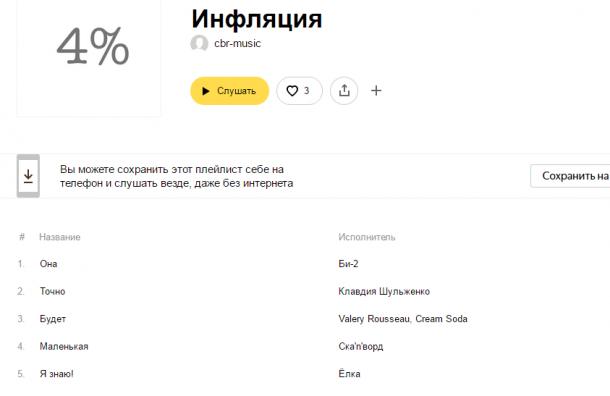 ЦБ поведал про инфляцию вРФ при помощи «Яндекс.Музыки»