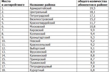 Петербуржцы задолжали за газ больше 200 млн рублей