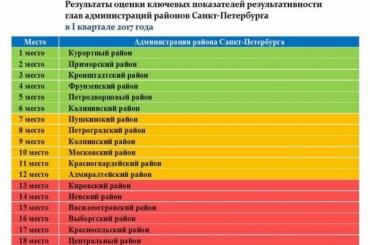 Хуже всего в Петербурге управляют Центральным районом