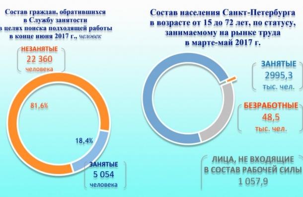 Уровень безработицы вырос в Петербурге более чем в четыре раза