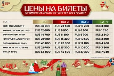Стала известна стоимость билетов на ЧМ-2018 по футболу в России