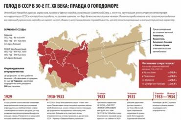 МИДРФ представил инфографику оголодоморе