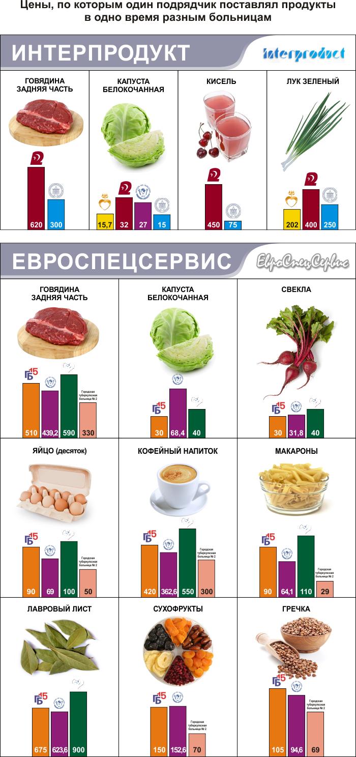 Инфографика#03